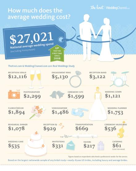 News Flash: Wedding Spending Is Up | Catersource